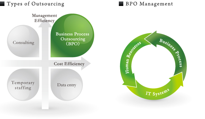 outsourcing managerial accounting Management accounting research aims to serve as a vehicle for publishing original scholarly work in the field of management accounting the journal welcomes original research papers using archival, case, experimental, field, survey or any other relevant empirical method, as well as analytical modelling.